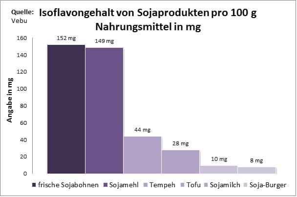 Sojaprodukte Soja Lebensmittel